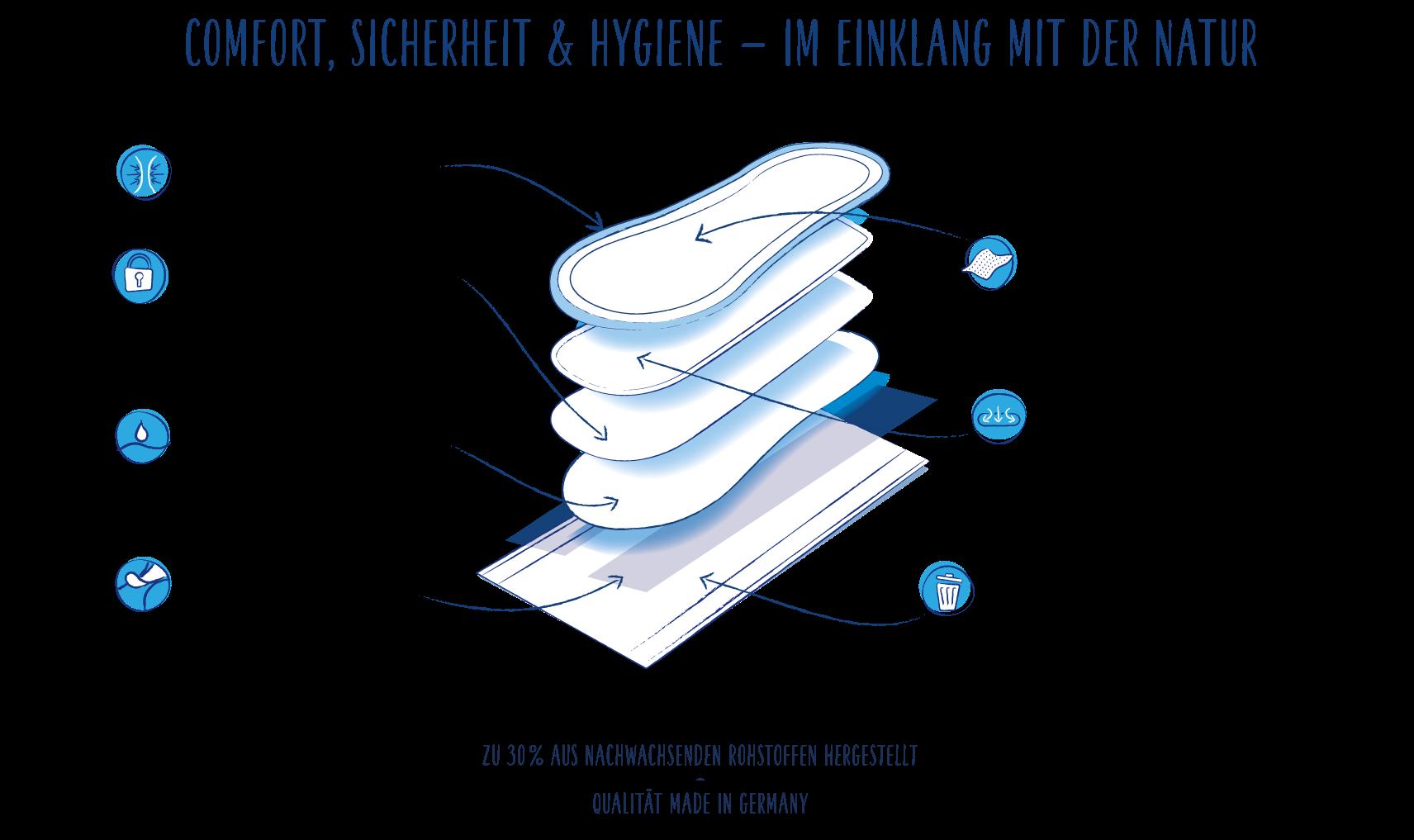 NEU_Ultra-Binden-normal_woraus besteht eine Binde genau_cosmea.de