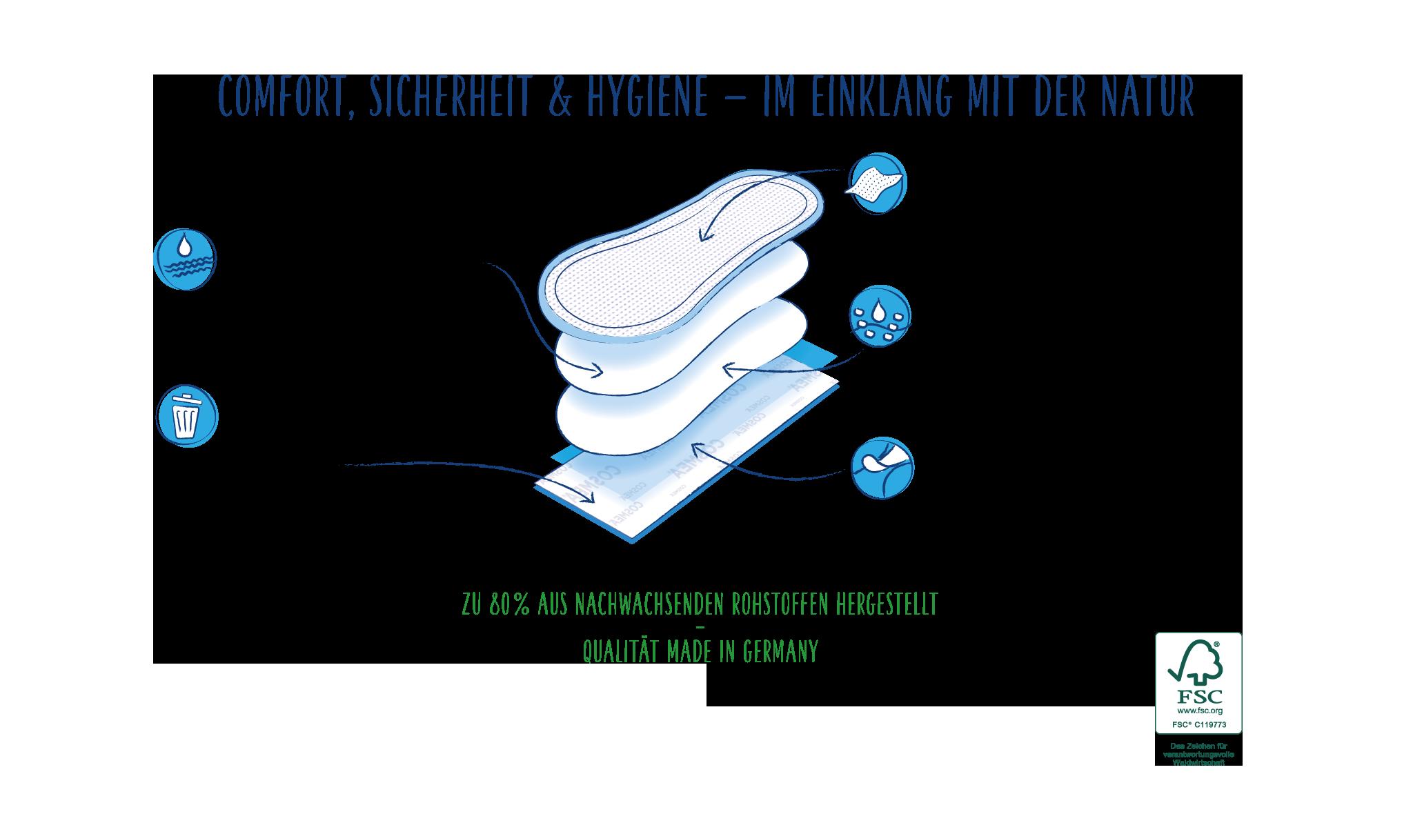 woraus besteht die COSMEA Slipeinlage_BIO-normal_cosmea.de