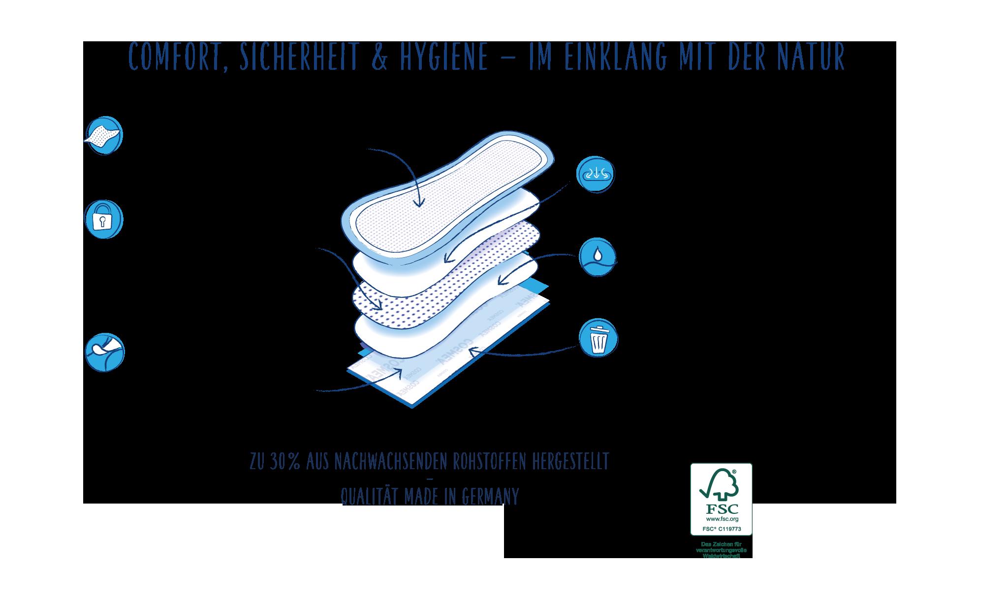Woraus bestehen unsere langen Slipeinlagen-cosmea.de