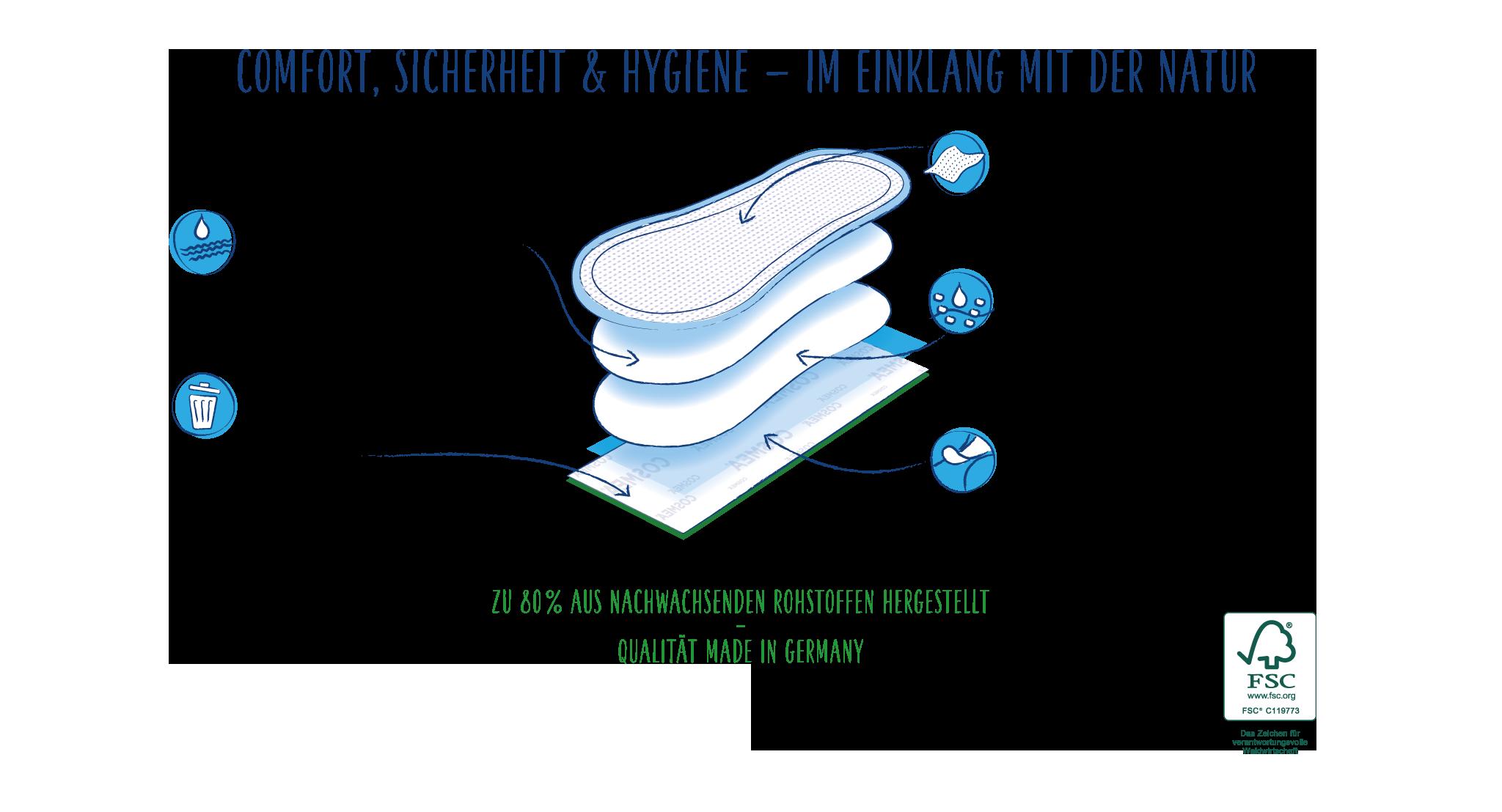 Woraus bestehen unsere langen BIO Slipeinlagen_cosmea.de