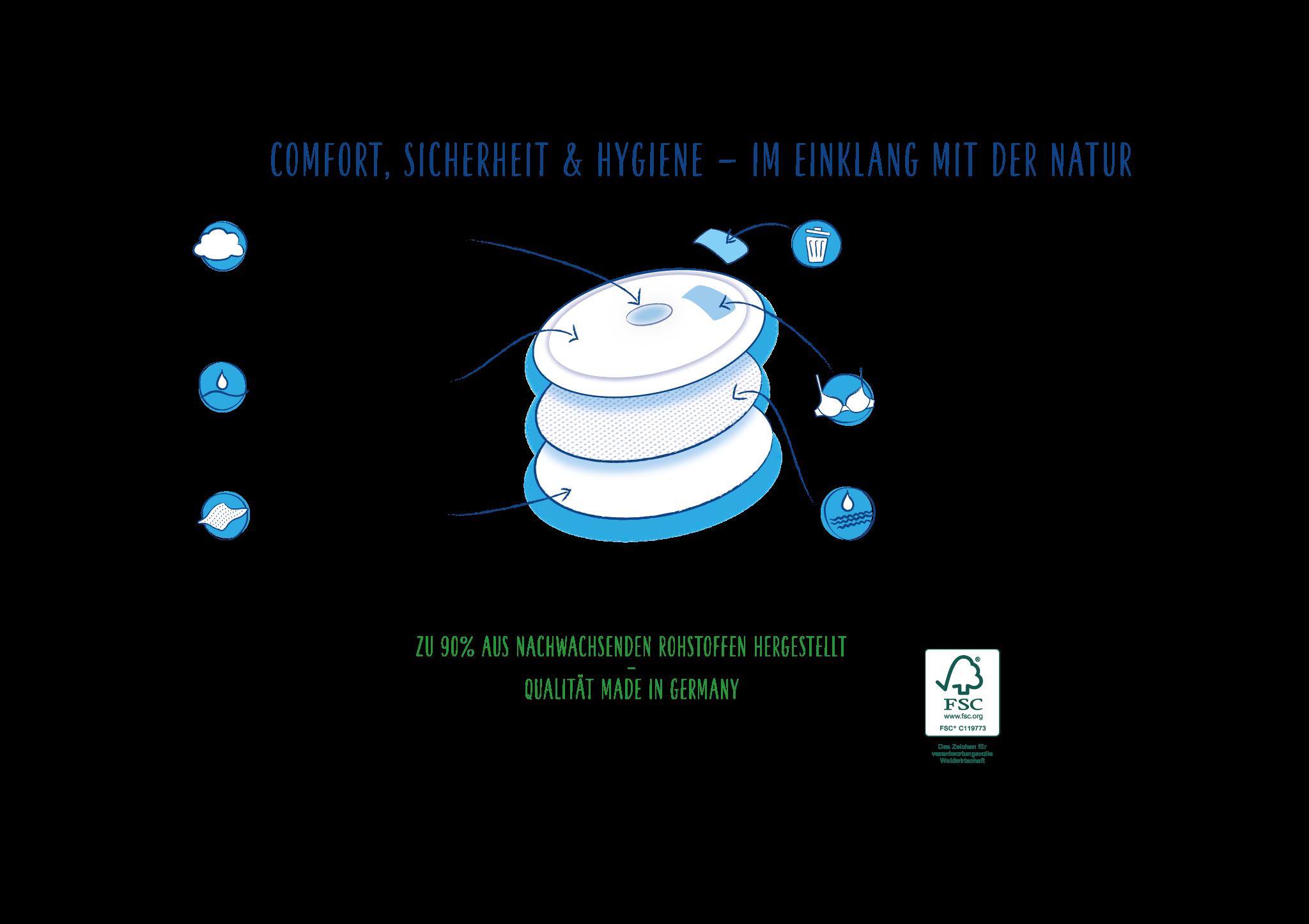 Cosmea Bio Stilleinlagen bestandteile